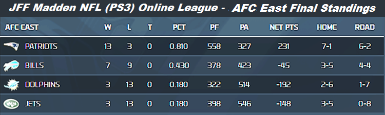 JFF Fall 2013 NFC East Final Standings