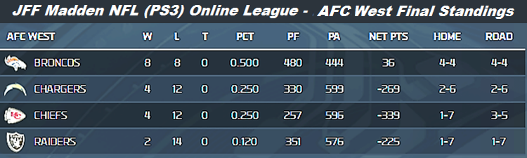 JFF Fall 2013 AFC West Final Standings