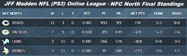 JFF Fall 2013 NFC North Final Standings