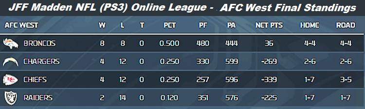 JFF Fall 2013 AFC West Final Standings