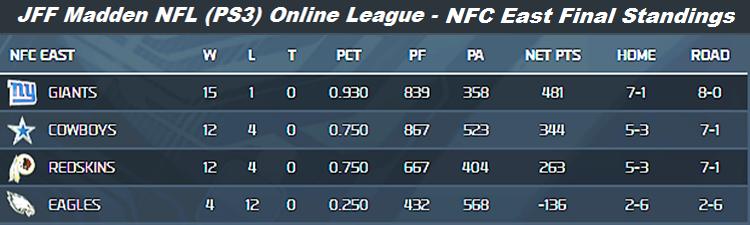 JFF Fall 2013 NFC East Final Standings