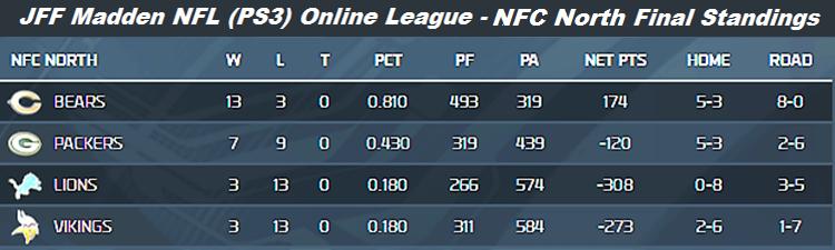 JFF Fall 2013 NFC North Final Standings