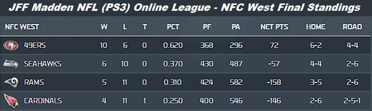 JFF Fall 2013 NFC West Final Standings
